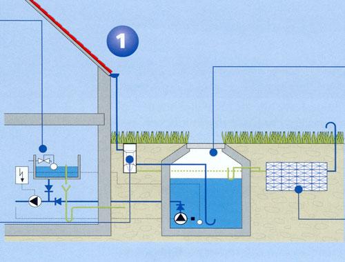Skizze Regenwasseranlage